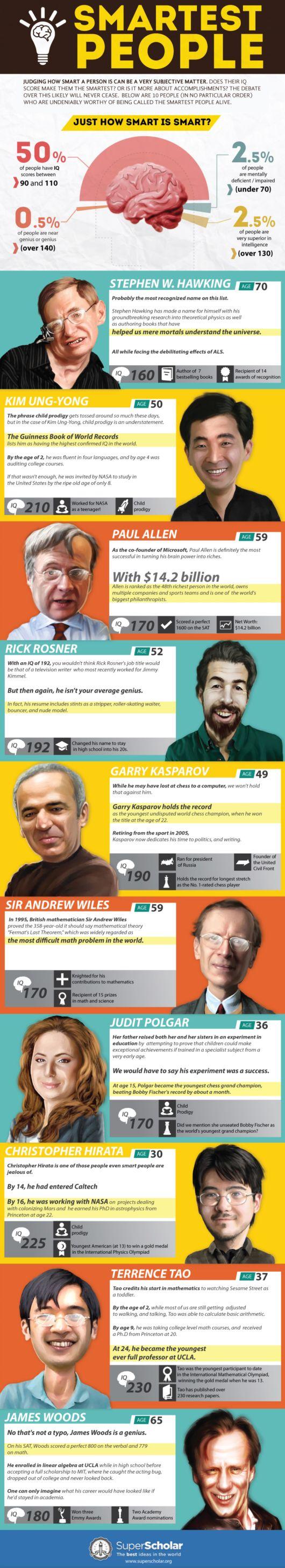 The Smartest People Alive